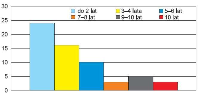 Rys. 1. Preferencje Polaków do inwestowania w mikroinstalacje OZE w zależności od okresu zwrotu nakładów. Źródło: badanie TNS