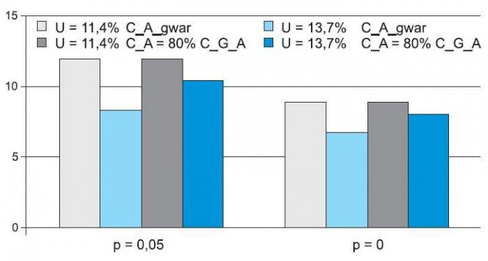 Rys. 6. Okres DPP dla ogniwa fotowoltaicznego o nakładach 7000 zł/kW przy uwzględnieniu dotacji