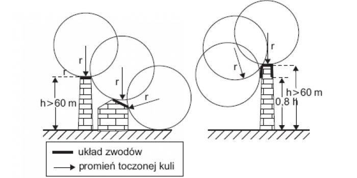 Układ zwodów zgodnie z metodą toczącej się kuli