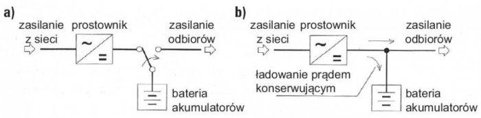 Rys. 1.  Układy współpracy akumulatorów z prostownikiem: a) praca cykliczna, b) praca buforowa [1]