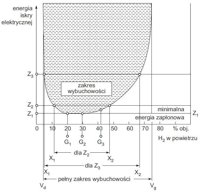 Rys. 2.  Zależność energii zapłonowej od składu mieszanin wodoru z powietrzem, gdzie: Z1 – minimalna energia zapłonu Emin=0,019mJ, Vd – dolna granica wybuchowości (DGW), Vg – górna granica wybuchowości (GGW) [4]