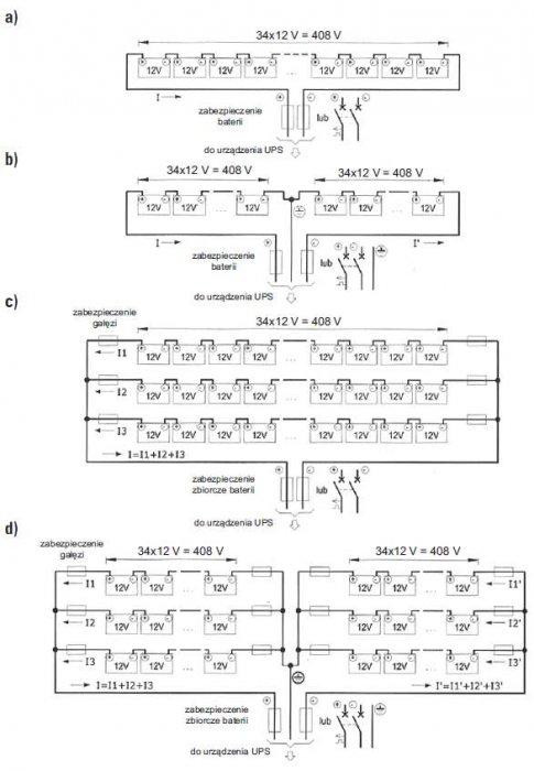 Rys. 3.  Przykładowe warianty łączenia baterii akumulatorów oraz ich zabezpieczeń: a) jedna gałąź szeregowa, b) jedna gałąź dwuczęściowa z punktem środkowym, c) trzy gałęzie równoległe; d) trzy gałęzie równoległe 2-częściowe z punktem środkowym [1]