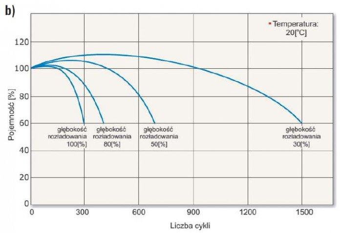 Rys. 7b.  Przykładowe charakterystyki żywotności akumulatora przy pracy cyklicznej [9]