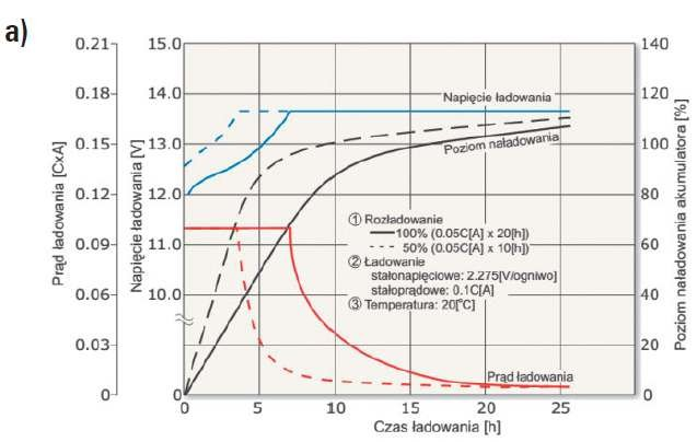 Rys. 8a.  Przykładowe charakterystyki ładowania akumulatora przy pracy buforowej [9]