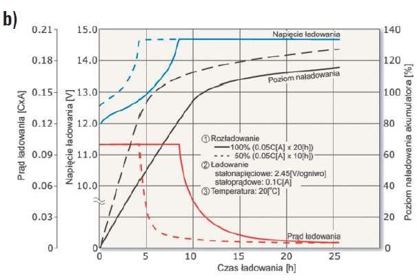Rys. 8b.  Przykładowe charakterystyki ładowania akumulatora przy pracy cyklicznej [9]