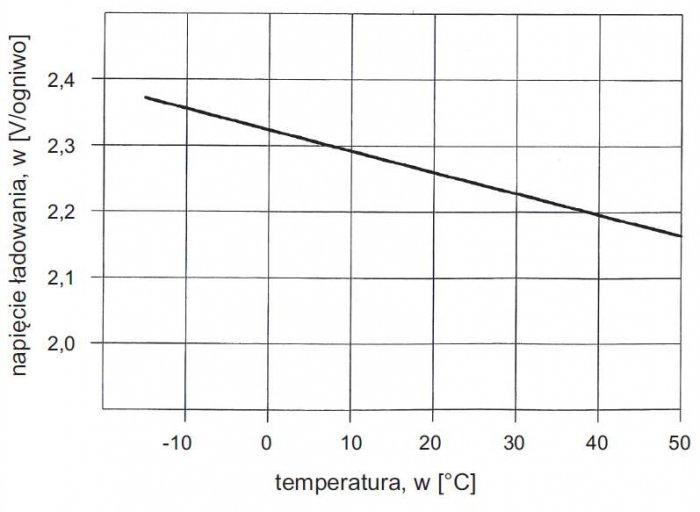 Rys. 9.  Przykładowa zależność napięcia ładowania od temperatury [1]