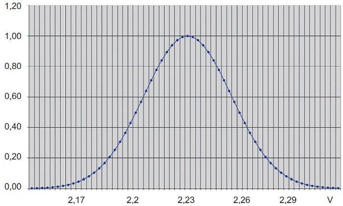 Rys. 10. Rozrzut napięć baterii wieloogniwowej <strong>δ</strong>≈0,03V [11]