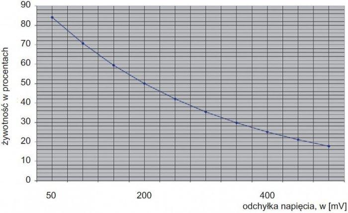 Rys. 11. Zależność żywotności baterii w funkcji odchylenia napięcia [11] <strong><em>L=L<sub>zn</sub>·32<sup>ΔU</sup></strong>