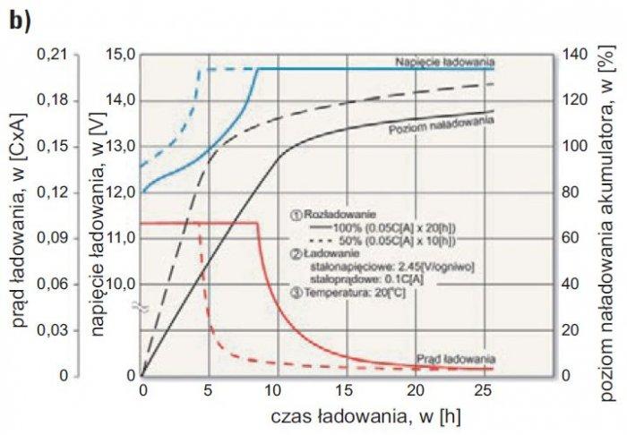 Rys. 13b. Przykładowe charakterystyki ładowania akumulatora przy pracy cyklicznej; rys. J. Wiatr