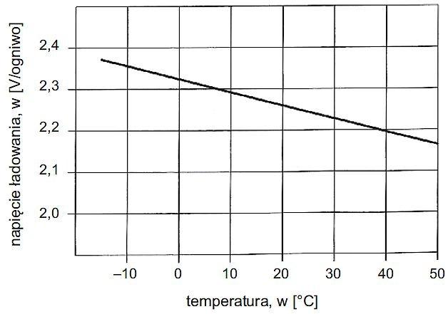 Rys. 14. Przykładowa zależność napięcia ładowania od temperatury [1]