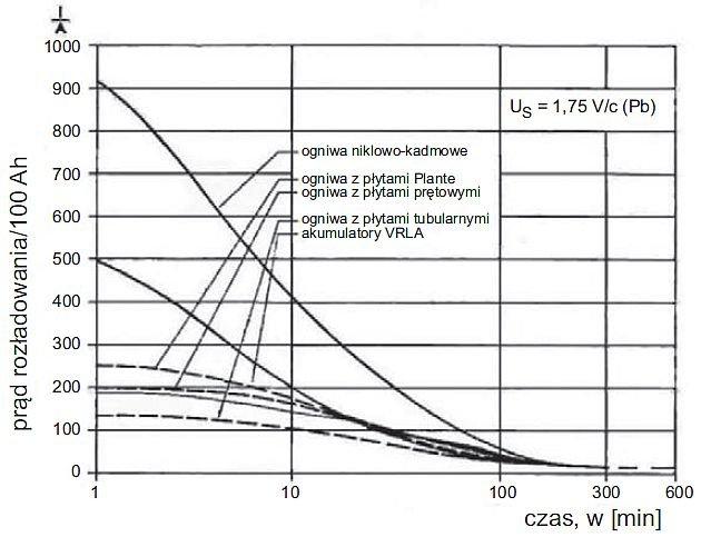 Rys. 15. Wpływ rezystancji wewnętrznej akumulatorów różnych typów na wydatek prądowy funkcji czasu rozładowania <strong><em>I</em>=f(t)</strong> [5]