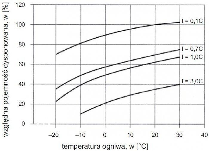 Rys. 4.  Wpływ temperatury i prądu rozładowania na pojemność akumulatora [1]