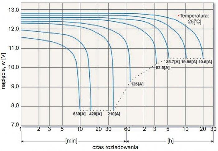 Rys. 5.  Przykładowe krzywe rozładowania akumulatora w temperaturze 25°C przy różnych wartościach prądów rozładowania [9]