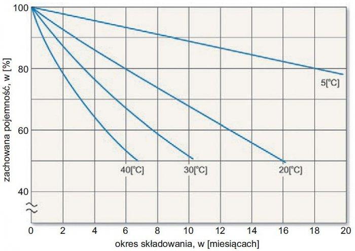 Rys. 6.  Przykładowe charakterystyki samorozładowania akumulatorów SLA w funkcji czasu, dla różnych temperatur składowania [9]