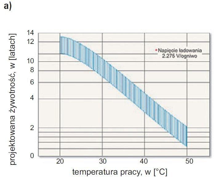 Rys. 7a.  Przykładowe charakterystyki żywotności akumulatora przy pracy buforowej [9]