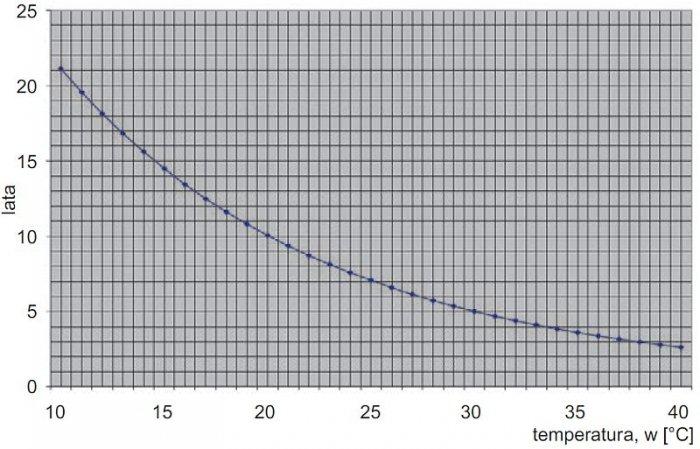 Rys. 8.  Wykres zależności żywotności baterii w funkcji temperatury g(t) [11]