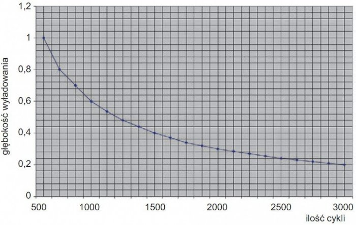 Rys. 9.  Wpływ głębokości rozładowania na liczbę cykli rozładowania [11]