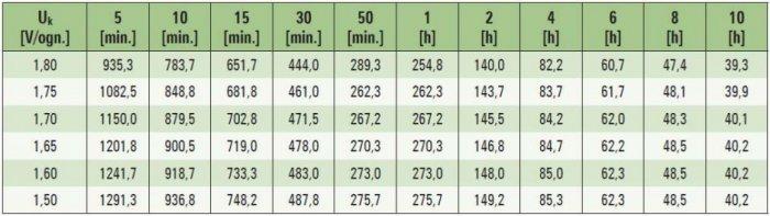 Tab. 3. Przykładowa charakterystyka stałomocowego rozładowania akumulatora o pojemności 210 Ah, w temperaturze 25°C, moc w [W/ogniwo] [9]