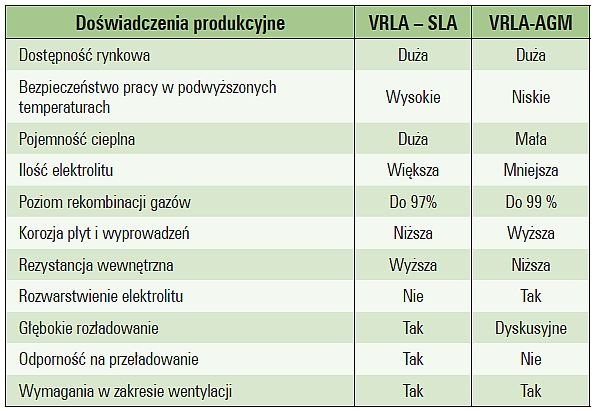 Tab. 1. Zestawienie porównawcze wybranych cech akumulatorów VRLA odmiany AGM oraz SLA [5]