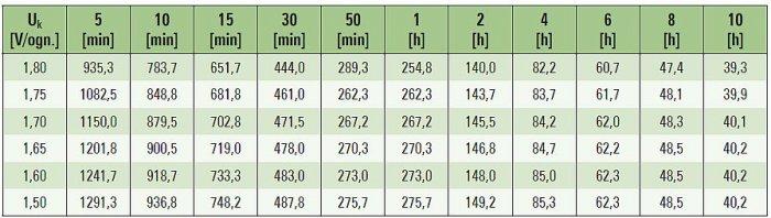 Tab. 3. Przykładowa charakterystyka stałomocowego rozładowania akumulatora o pojemności 210Ah, w temperaturze 25°C, moc w [W/ogniwo] [9]