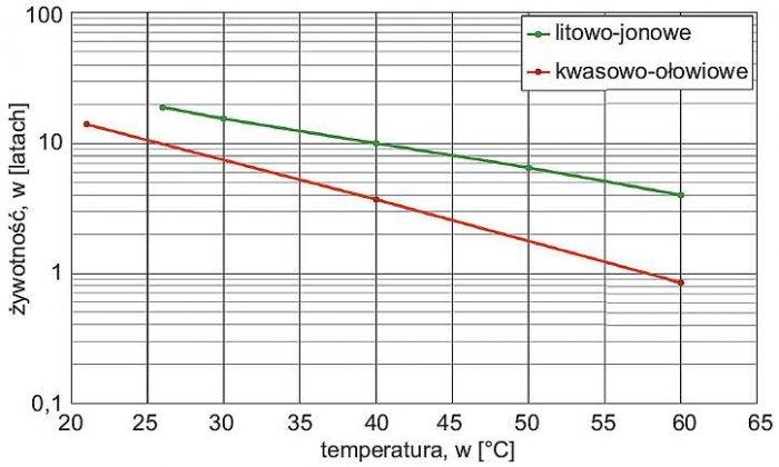 Rys. 1. Porównanie wpływu temperatury na żywotność ogniw litowych i kwasowo-ołowiowych w pracy buforowej