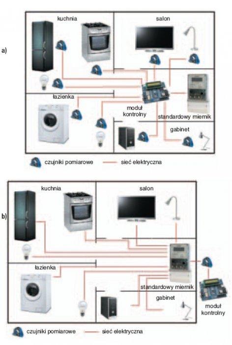 Rys. 1. Schemat inwazyjnego (a) i nieinwazyjnego (b) monitorowania obciążenia odbiorników elektrycznych