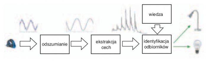 Rys. 2. Schemat systemu identyfikacji odbiorników energii elektrycznej