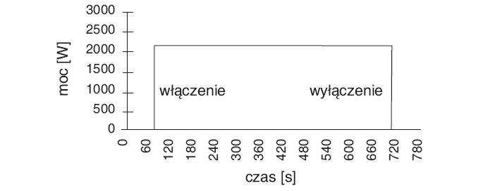 Rys. 3. Przykładowy przebieg pracy odbiornika dwustanowego