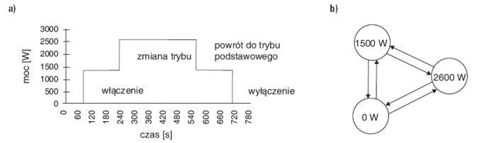 Rys. 4. Przykładowy przebieg pracy odbiornika wielostanowego (a) i odpowiadająca mu skończona maszyna stanów (b)