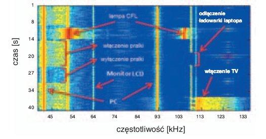 Rys. 6. Spektrogram obrazujący zakłócenia związane z poszczególnymi odbiornikami energii elektrycznej [5]