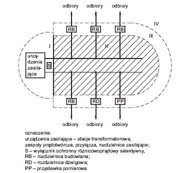 Rys.4.   Przykład zagospodarowania elektroenergetycznego terenu budowy i rozbiórki z podziałem na strefy ochronne