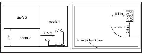 Rys.5.   Strefy występujące w pomieszczeniach i kabinach zawierających ogrzewacze sauny