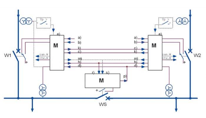 Oznaczenie wejść:Oznaczenie wyjść: a) SZR czynny (ACTIVITY),h) załącz rezerwę, b) blokada SZR-u przejściowa,m) wyłącz rezerwę, c) jest rezerwa (READY_RESERVE),k) SZR gotowość rezerwy U> (READY_RESERVE), d) wyłącznik sprzęgła zamknięty,p) wyłączn.