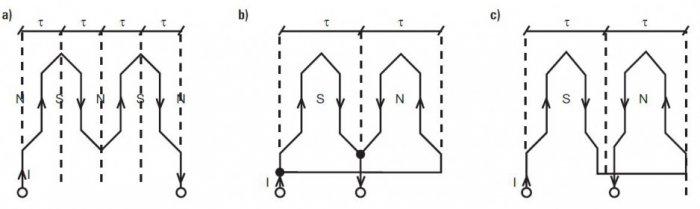 Zasada otrzymywania różnej liczby par biegunów w silniku dwubiegowym z przełączalnymi uzwojeniami: a) cztery bieguny, b) dwa bieguny – sekcje łączone równolegle, c) dwa bieguny – sekcje łączone równolegle [1]
