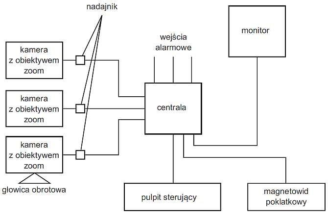 Rys. 2. Podstawowe elementy składowe systemu CCTV