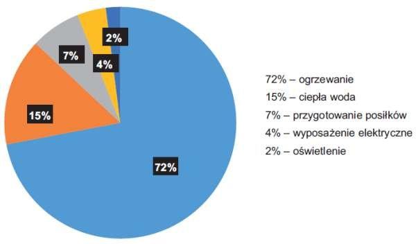 Rys. 6. Struktura zużycia energii w gospodarstwach domowych