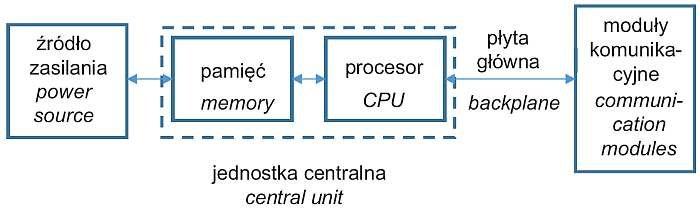 Rys. 1. Ogólna struktura sprzętowa programowalnego sterownika logicznego / Fig. 1. General hardware structure of the programmable logic controller