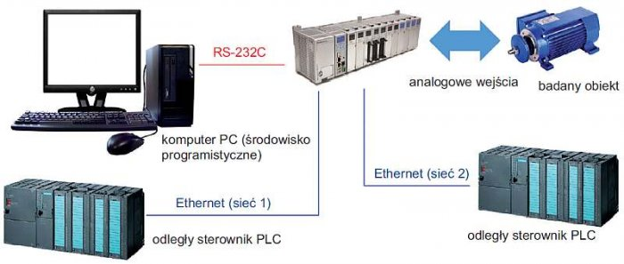 Rys. 3. Struktura rozproszonego systemu pomiarowo-sterującego z udziałem zaawansowanego