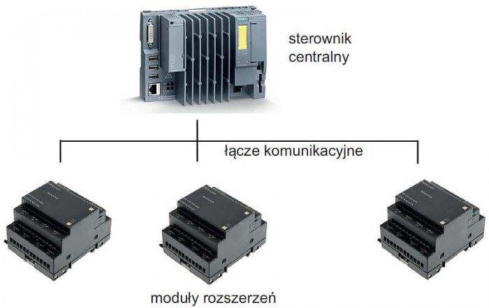 Rys. 4. Sterownik PLC o strukturze rozproszonej / Fig. 4. The distributed structure of the PLC