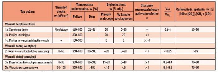 Typy pożarów wg normy ISO 19706