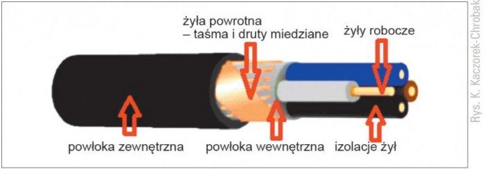 Przykładowa konstrukcja bezhalogenowego LSZH kabla elektroenergetycznego Rys. K. Kaczorek-Chrobak