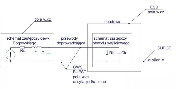 Rys. 1. Zastępczy schemat elektryczny bezrdzeniowego przetwornika prądowego z uwzględnieniem obwodów wejściowych kondycjonera z zaznaczeniem oddziaływania środowiska elektromagnetycznego na poszczególne obwody