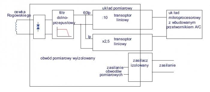 Rys. 3. Przykładowy układ pomiarowy do kondycjonowania sygnałów z bezrdzeniowego przetwornika prądowego z zastosowaniem transoptorów liniowych
