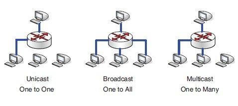 Rys. 1.   Zasada działania transmisji typu unicast, broadcast oraz multicast.