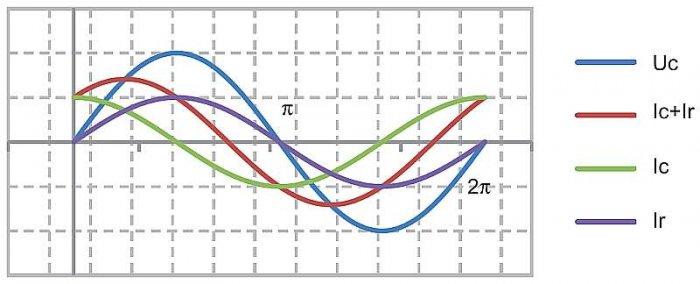 Rys. 2.  Przebiegi wielkości elektrycznych w układzie z rysunku 1.