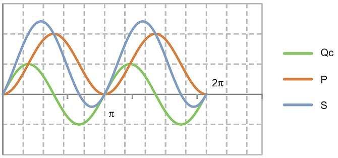 Rys. 3.  Przebiegi mocy elektrycznych w układzie z rysunku 1.