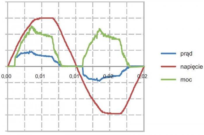 Rys. 5.  Przebiegi wielkości elektrycznych w układzie z odbiornikiem w postaci diod LED z rysunku 4.