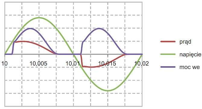 Rys. 7.  Przebiegi wielkości elektrycznych w układzie z odbiornikiem R z rysunku 6.