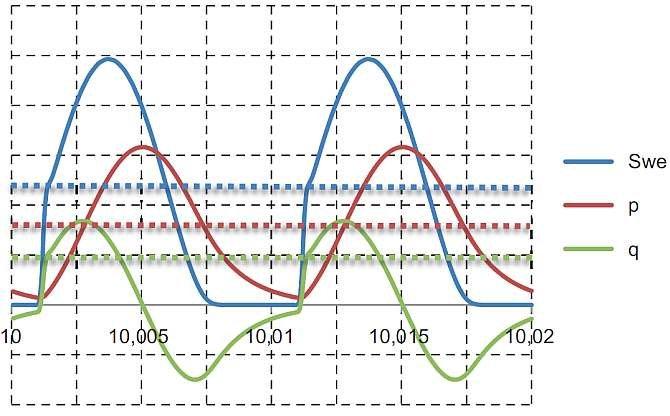 Rys. 8.  Przebiegi wielkości mocy fizycznych w układzie z odbiornikiem R z rysunku 6.