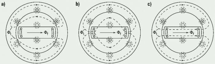 Rys. 1. Przebieg wypychanego poza wirnik strumienia stojana w czasie zwarcia: a) stan podprzejściowy, b) stan przejściowy, c) stan ustalony [11]